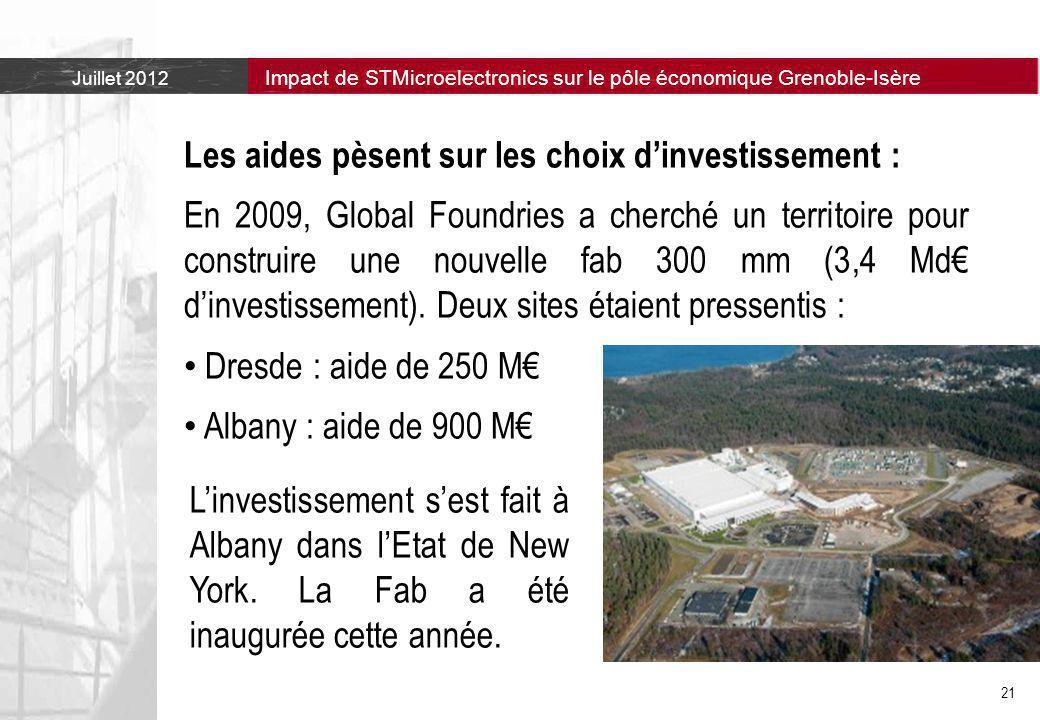 Juillet 2012 Impact de STMicroelectronics sur le pôle économique Grenoble-Isère 21 Les aides pèsent sur les choix d'investissement : En 2009, Global Foundries a cherché un territoire pour construire une nouvelle fab 300 mm (3,4 Md€ d'investissement).