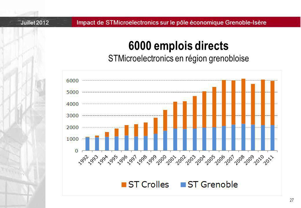 Juillet 2012 Impact de STMicroelectronics sur le pôle économique Grenoble-Isère 27 6000 emplois directs STMicroelectronics en région grenobloise