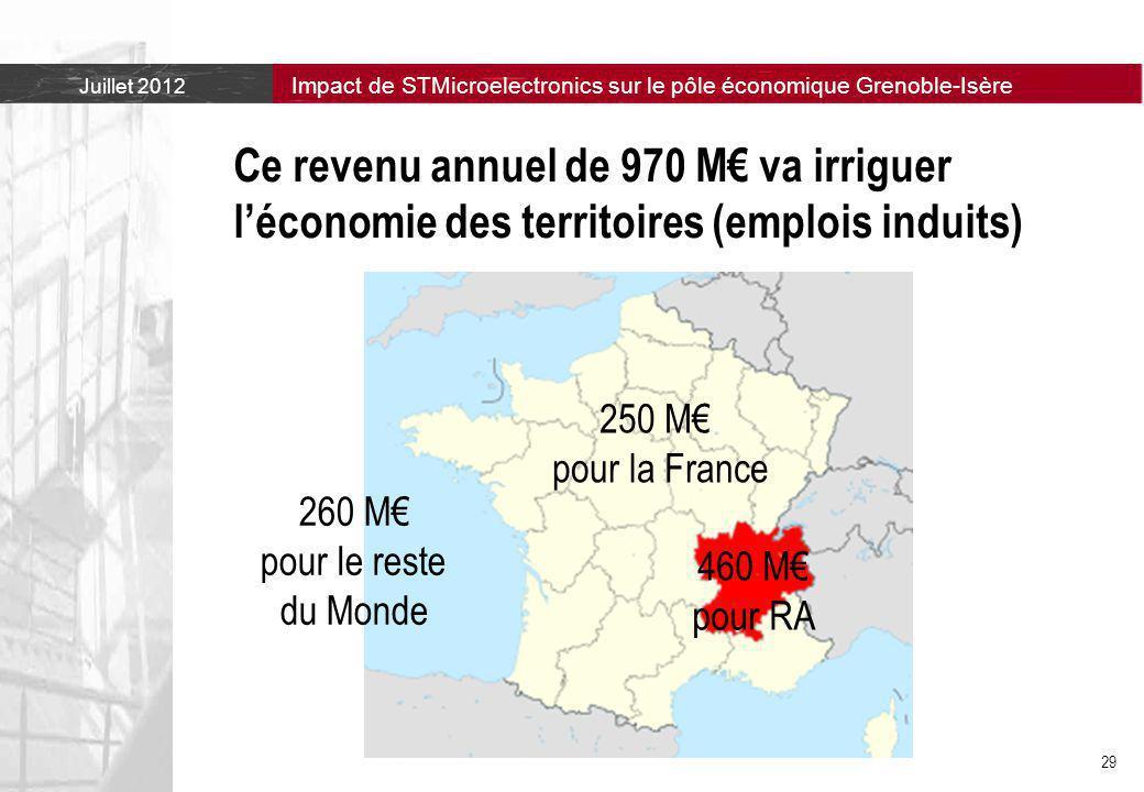Juillet 2012 Impact de STMicroelectronics sur le pôle économique Grenoble-Isère 29 Ce revenu annuel de 970 M€ va irriguer l'économie des territoires (emplois induits) 460 M€ pour RA 250 M€ pour la France 260 M€ pour le reste du Monde