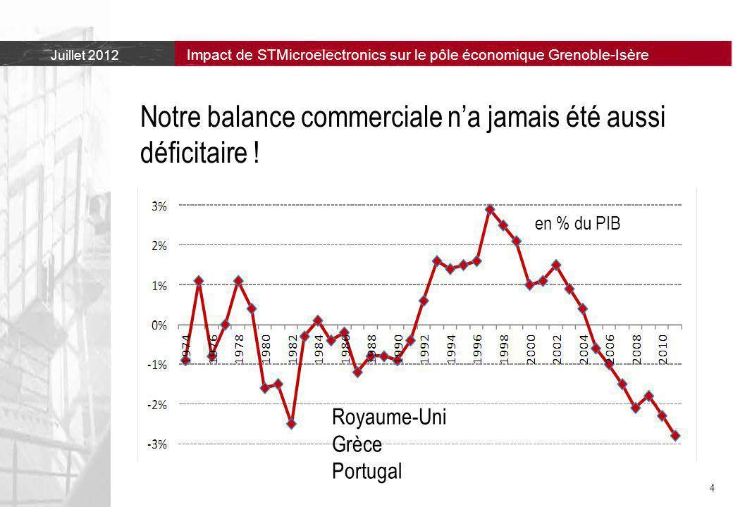 Juillet 2012 Impact de STMicroelectronics sur le pôle économique Grenoble-Isère 4 Notre balance commerciale n'a jamais été aussi déficitaire .