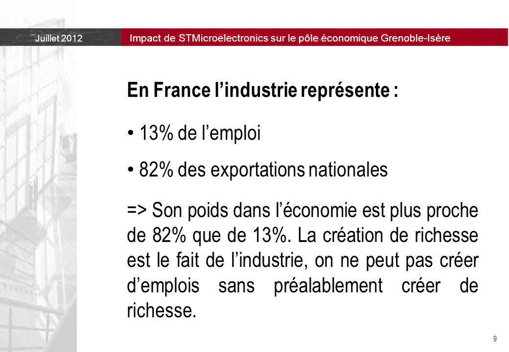 Juillet 2012 Impact de STMicroelectronics sur le pôle économique Grenoble-Isère 9 En France l'industrie représente : 13% de l'emploi 82% des exportations nationales => Son poids dans l'économie est plus proche de 82% que de 13%.