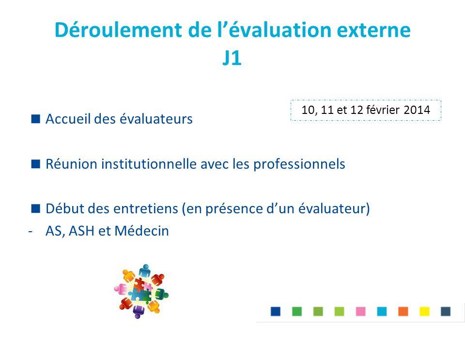 Déroulement de l'évaluation externe J1  Accueil des évaluateurs  Réunion institutionnelle avec les professionnels  Début des entretiens (en présenc