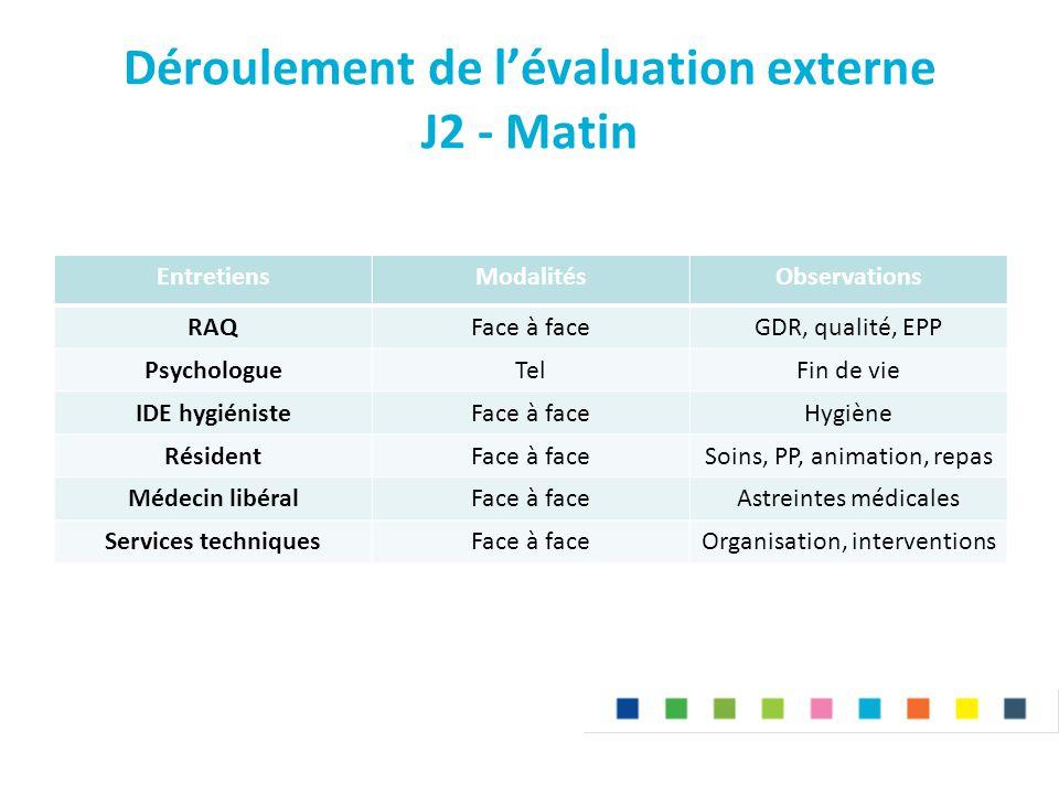 Déroulement de l'évaluation externe J2 - Matin EntretiensModalitésObservations RAQFace à faceGDR, qualité, EPP PsychologueTelFin de vie IDE hygiéniste