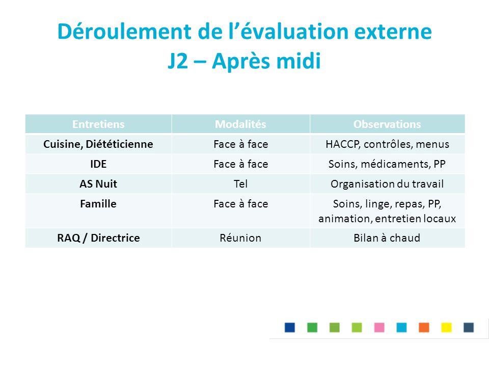 Déroulement de l'évaluation externe J2 – Après midi EntretiensModalitésObservations Cuisine, DiététicienneFace à faceHACCP, contrôles, menus IDEFace à