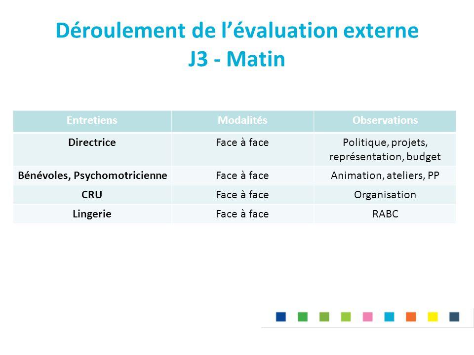 Déroulement de l'évaluation externe J3 - Matin EntretiensModalitésObservations DirectriceFace à facePolitique, projets, représentation, budget Bénévol