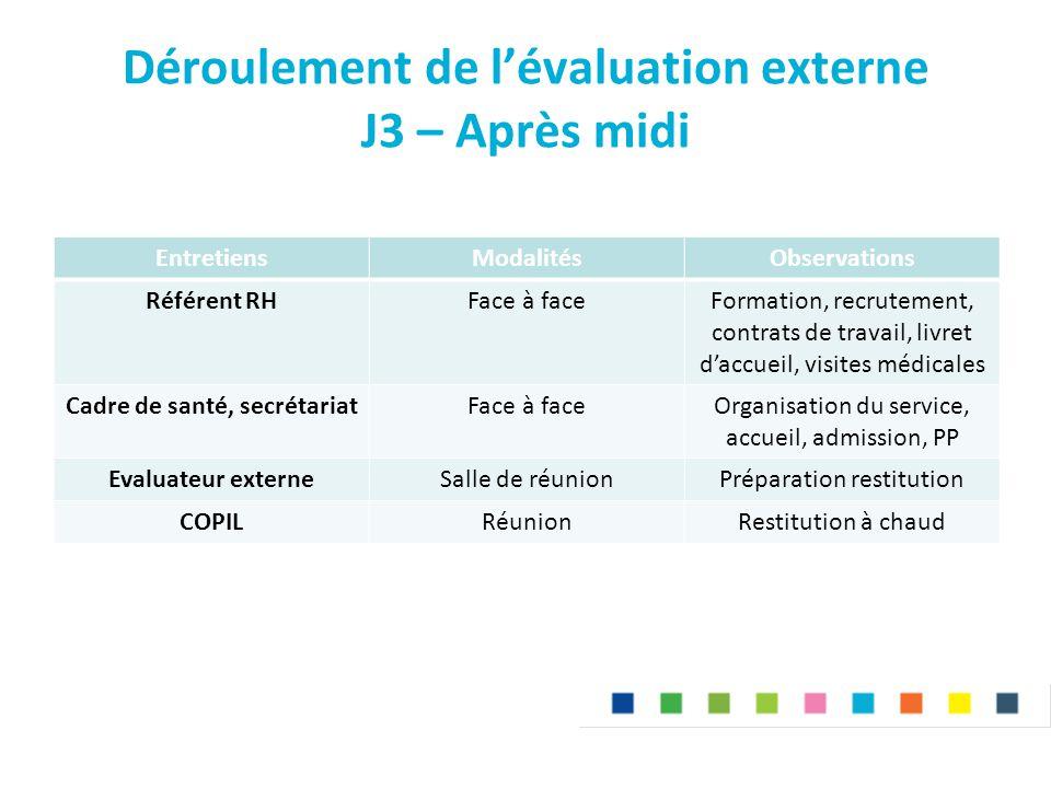Déroulement de l'évaluation externe J3 – Après midi EntretiensModalitésObservations Référent RHFace à faceFormation, recrutement, contrats de travail,