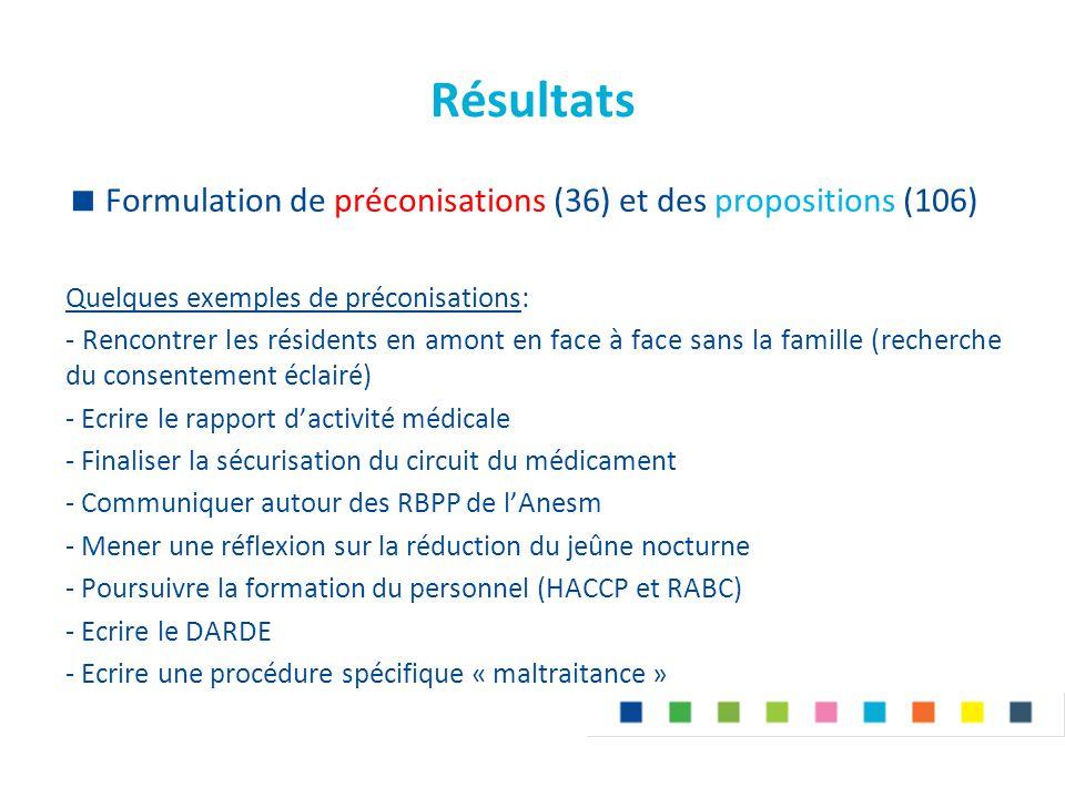 Résultats  Formulation de préconisations (36) et des propositions (106) Quelques exemples de préconisations: - Rencontrer les résidents en amont en f