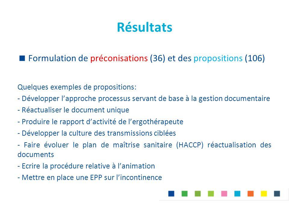 Résultats  Formulation de préconisations (36) et des propositions (106) Quelques exemples de propositions: - Développer l'approche processus servant