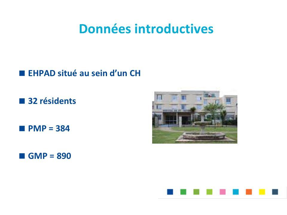 Données introductives  EHPAD situé au sein d'un CH  32 résidents  PMP = 384  GMP = 890