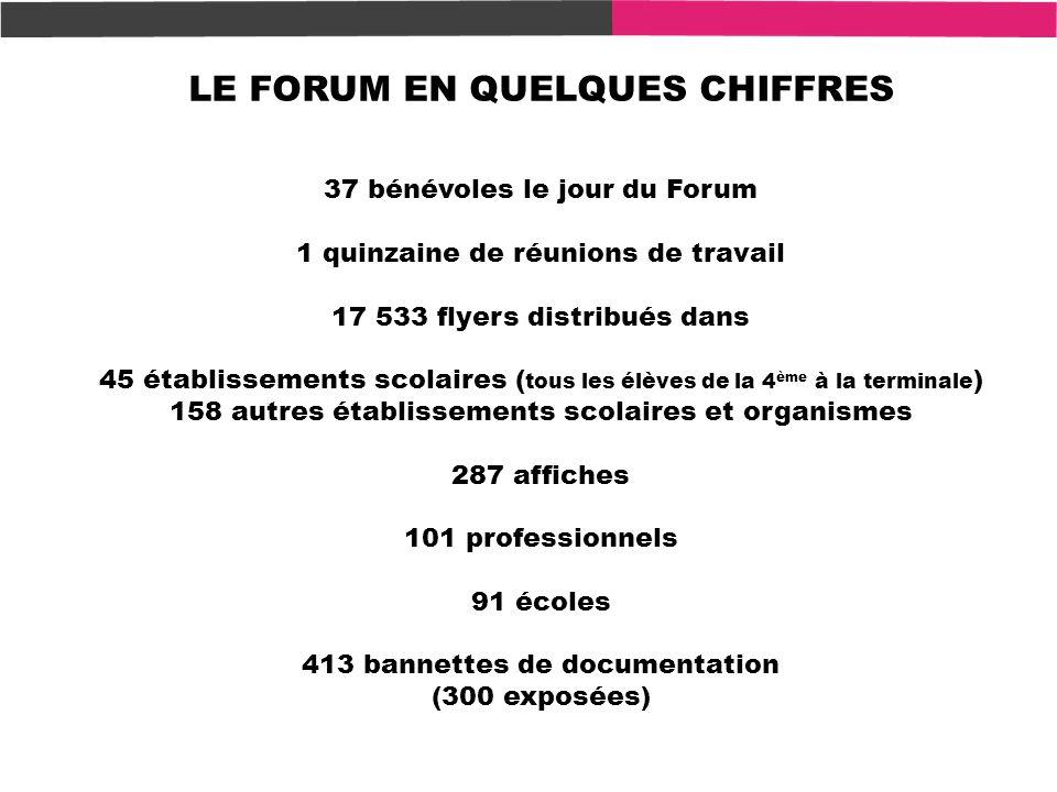 LE FORUM EN QUELQUES CHIFFRES 37 bénévoles le jour du Forum 1 quinzaine de réunions de travail 17 533 flyers distribués dans 45 établissements scolair