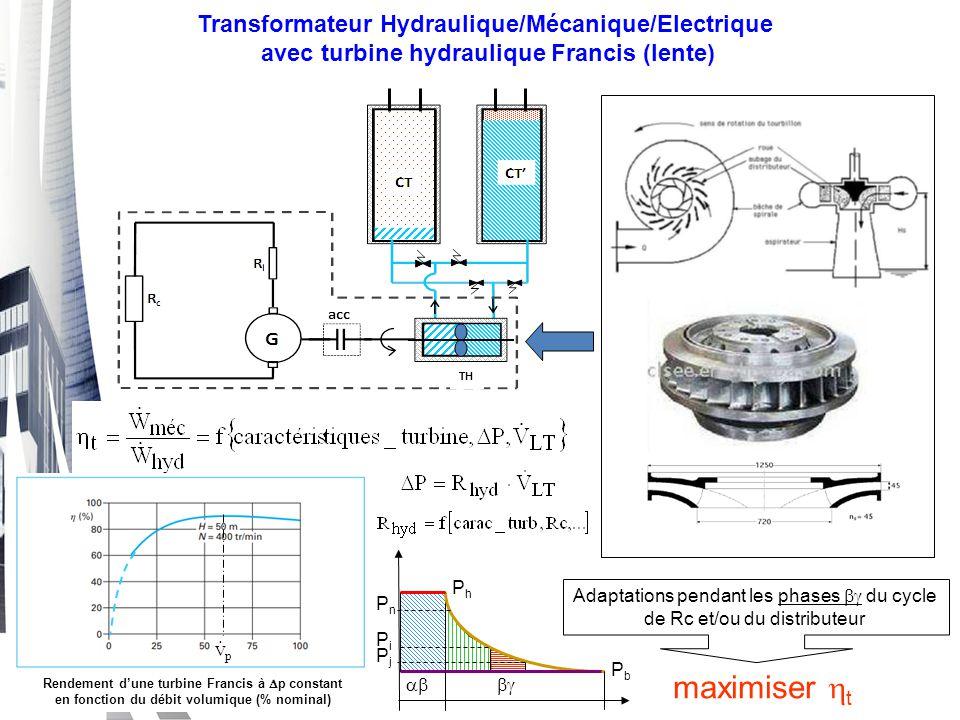 Transformateur Hydraulique/Mécanique/Electrique avec turbine hydraulique Francis (lente) TH Rendement d'une turbine Francis à  p constant en fonction