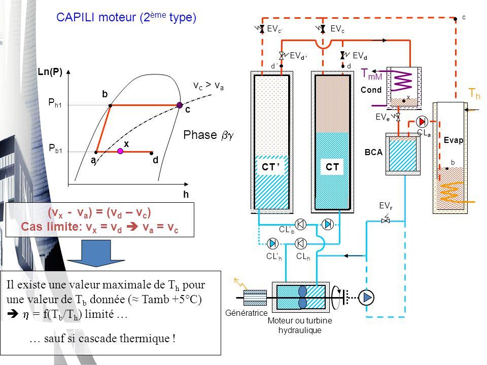 c ThTh TbTb d CT 'CT d ' EV d ' EV d EV c EV c' Cond EV e Evap Génératrice CL' h CL h CL b CL' b b Moteur ou turbine hydraulique Variante simplifiée : CAPILI moteur 1 er type a h c d ThTh TbTb Ln(P) PhPh PbPb b a d sc v c >> v a (v x - v a ) = (v d – v c ) v c >> v a  v x ≈ v d - v c  x [a,d]  (T b, T h < T critique ) x Détails in S.