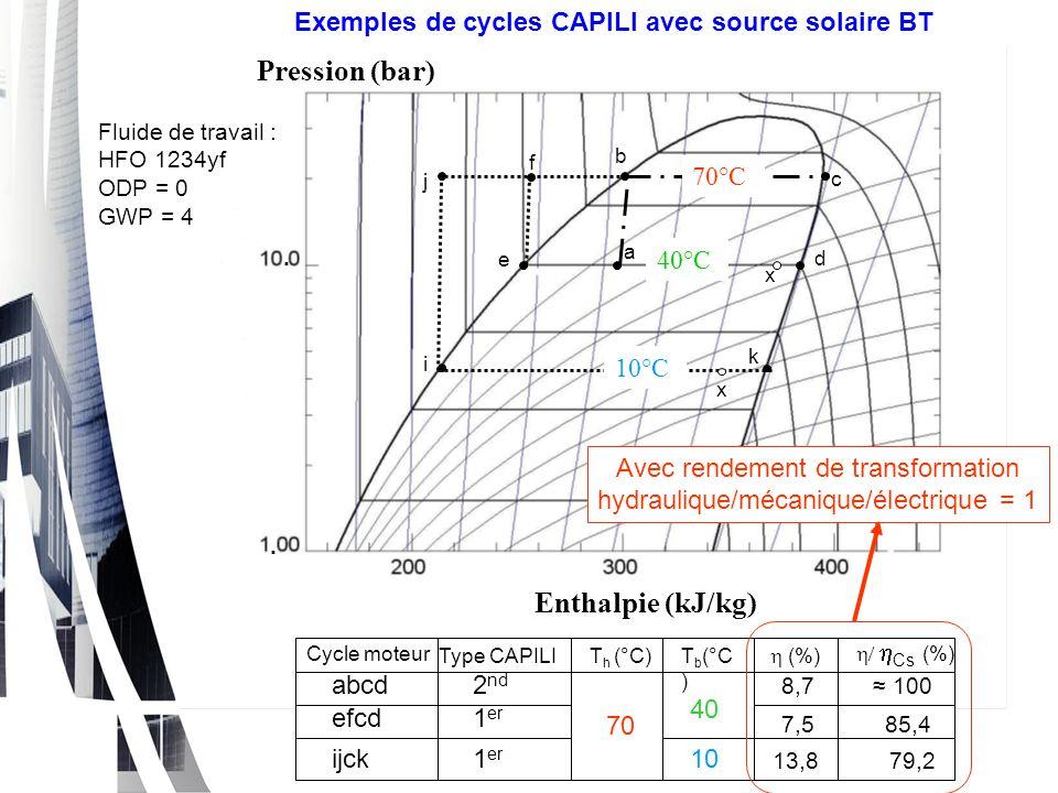 Pression (bar) Enthalpie (kJ/kg).. a b c d j k i f e x 70°C 40°C 10°C Exemples de cycles CAPILI avec source solaire BT Fluide de travail : HFO 1234yf