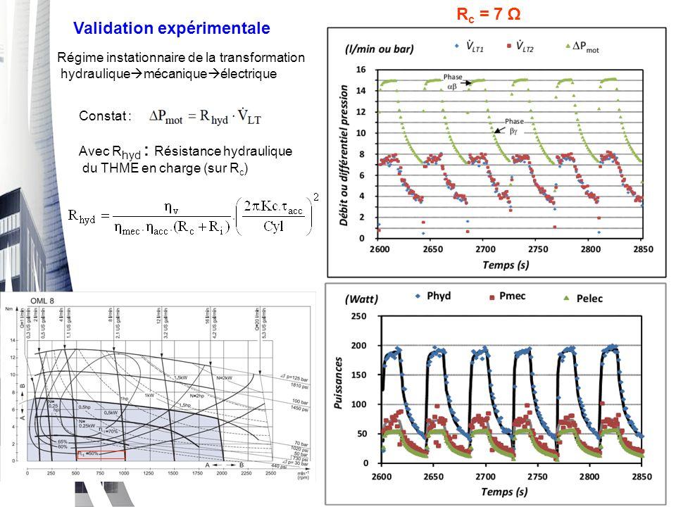 Constat : Avec R hyd : Résistance hydraulique du THME en charge (sur R c ) Validation expérimentale Régime instationnaire de la transformation hydraul