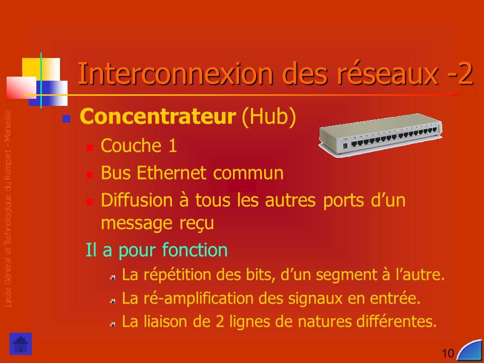 Lycée Général et Technologique du Rempart - Marseille 10 Interconnexion des réseaux -2 Concentrateur (Hub) Couche 1 Bus Ethernet commun Diffusion à tous les autres ports d'un message reçu Il a pour fonction La répétition des bits, d'un segment à l'autre.