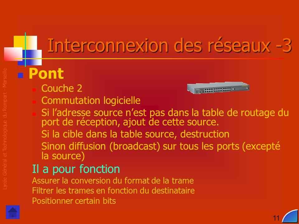 Lycée Général et Technologique du Rempart - Marseille 11 Interconnexion des réseaux -3 Pont Couche 2 Commutation logicielle Si l'adresse source n'est