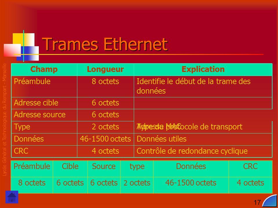 Lycée Général et Technologique du Rempart - Marseille 17 ChampLongueurExplication Préambule8 octetsIdentifie le début de la trame des données Adresse cible6 octets Adresse MAC Adresse source6 octets Type2 octetsType du protocole de transport Données46-1500 octetsDonnées utiles CRC4 octetsContrôle de redondance cyclique Trames Ethernet PréambuleCibleSourcetypeDonnéesCRC 8 octets6 octets 2 octets46-1500 octets4 octets