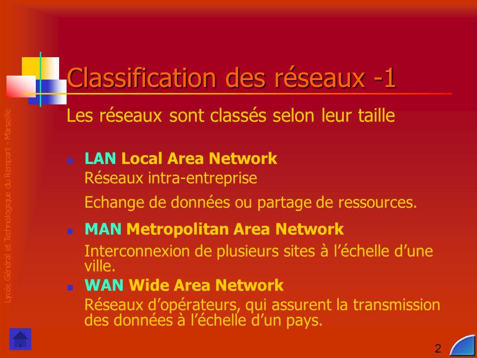 Lycée Général et Technologique du Rempart - Marseille 2 Classification des réseaux -1 Les réseaux sont classés selon leur taille LAN Local Area Network Réseaux intra-entreprise Echange de données ou partage de ressources.