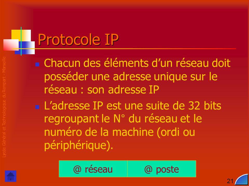 Lycée Général et Technologique du Rempart - Marseille 21 Protocole IP Chacun des éléments d'un réseau doit posséder une adresse unique sur le réseau :