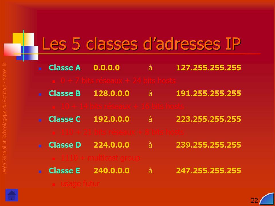Lycée Général et Technologique du Rempart - Marseille 22 Les 5 classes d'adresses IP Classe A0.0.0.0à127.255.255.255 0 + 7 bits réseaux + 24 bits hosts Classe B128.0.0.0à191.255.255.255 10 + 14 bits réseaux + 16 bits hosts Classe C192.0.0.0à223.255.255.255 110 + 21 bits réseaux + 8 bits hosts Classe D224.0.0.0à239.255.255.255 1110 + multicast group Classe E240.0.0.0à247.255.255.255 usage futur