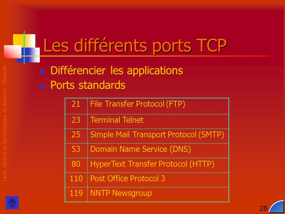 Lycée Général et Technologique du Rempart - Marseille 26 Les différents ports TCP Différencier les applications Ports standards 21File Transfer Protocol (FTP) 23Terminal Telnet 25Simple Mail Transport Protocol (SMTP) 53Domain Name Service (DNS) 80HyperText Transfer Protocol (HTTP) 110Post Office Protocol 3 119NNTP Newsgroup