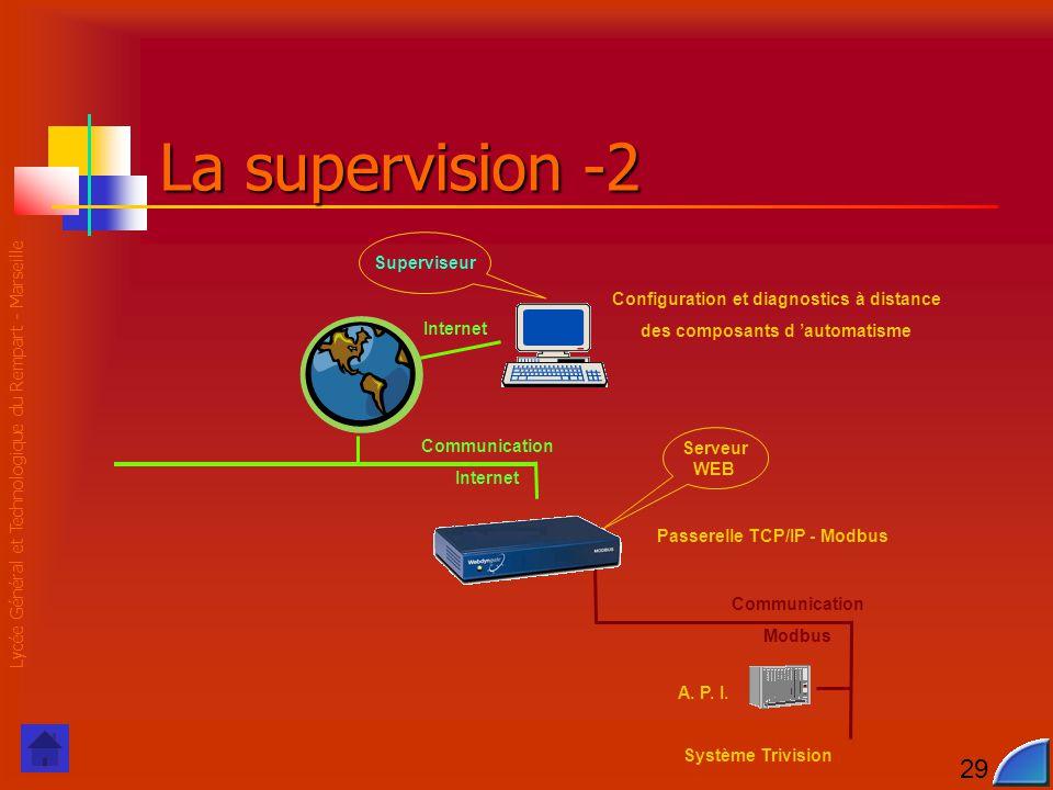 Lycée Général et Technologique du Rempart - Marseille 29 Communication Modbus Communication Internet La supervision -2 Serveur WEB Internet Passerelle TCP/IP - Modbus Configuration et diagnostics à distance des composants d 'automatisme Système Trivision A.