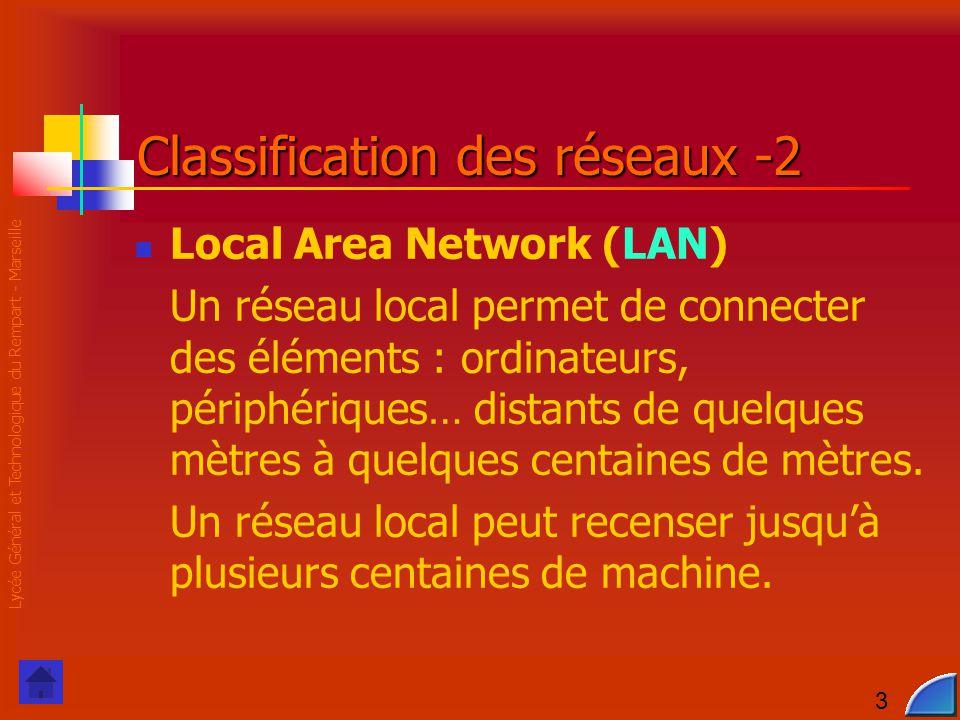 Lycée Général et Technologique du Rempart - Marseille 3 Classification des réseaux -2 Local Area Network (LAN) Un réseau local permet de connecter des éléments : ordinateurs, périphériques… distants de quelques mètres à quelques centaines de mètres.