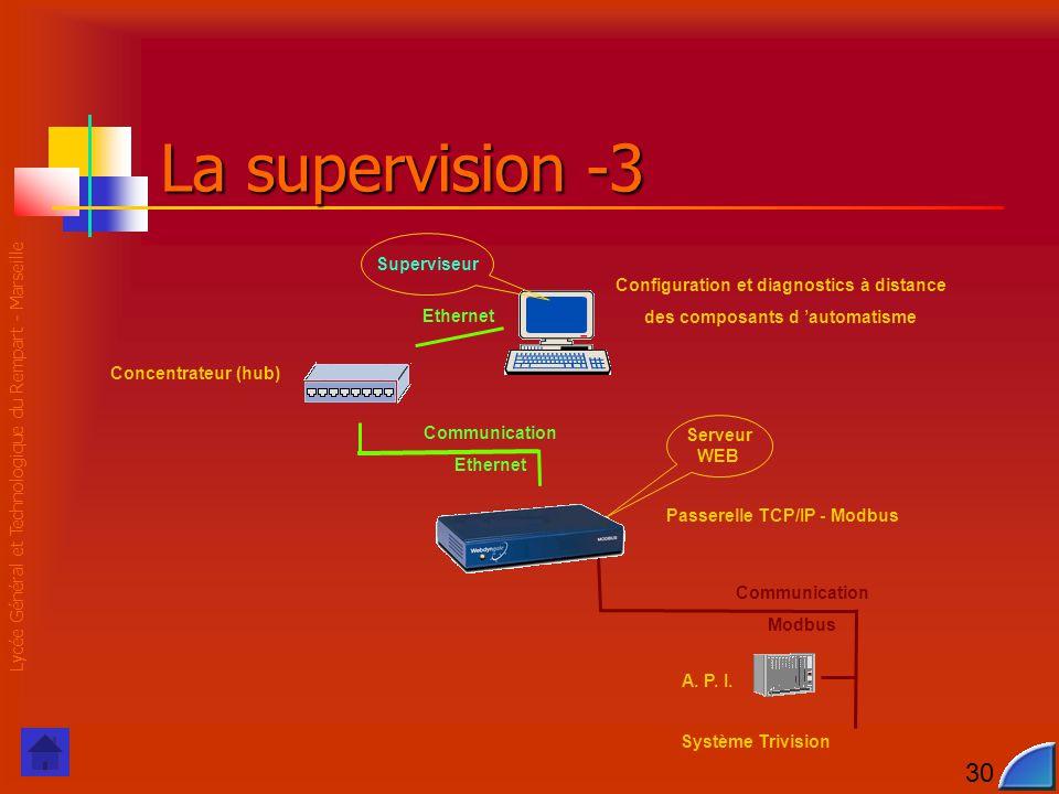 Lycée Général et Technologique du Rempart - Marseille 30 Communication Modbus Communication Ethernet La supervision -3 Serveur WEB Ethernet Passerelle TCP/IP - Modbus Configuration et diagnostics à distance des composants d 'automatisme Système Trivision A.