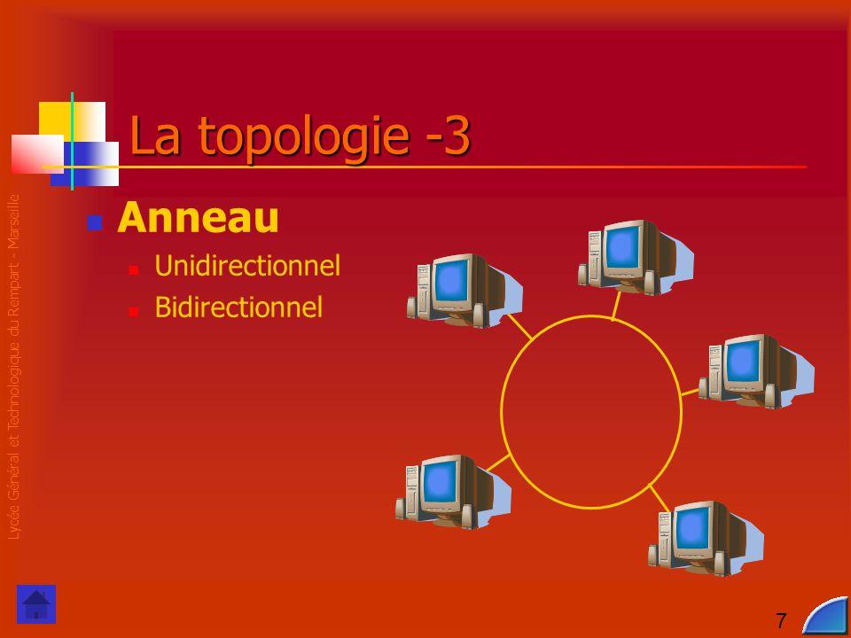 Lycée Général et Technologique du Rempart - Marseille 7 La topologie -3 Anneau Unidirectionnel Bidirectionnel