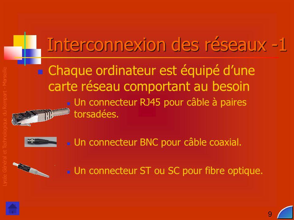 Lycée Général et Technologique du Rempart - Marseille 9 Interconnexion des réseaux -1 Chaque ordinateur est équipé d'une carte réseau comportant au besoin Un connecteur RJ45 pour câble à paires torsadées.