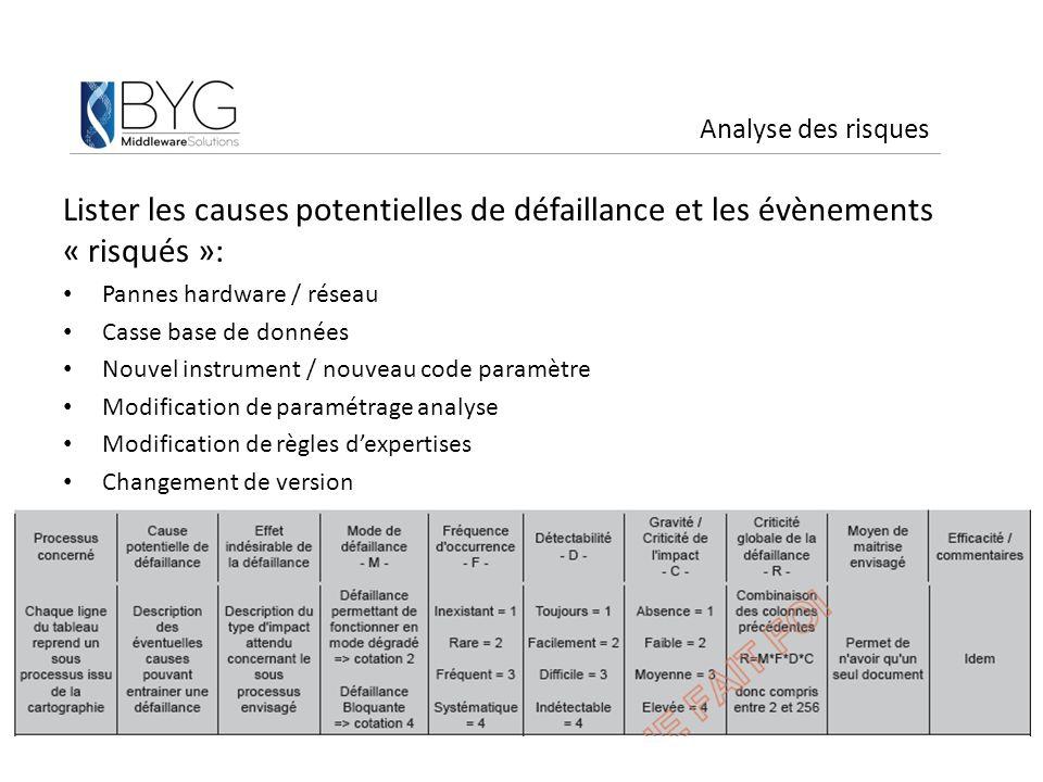 Analyse des risques Lister les causes potentielles de défaillance et les évènements « risqués »: Pannes hardware / réseau Casse base de données Nouvel