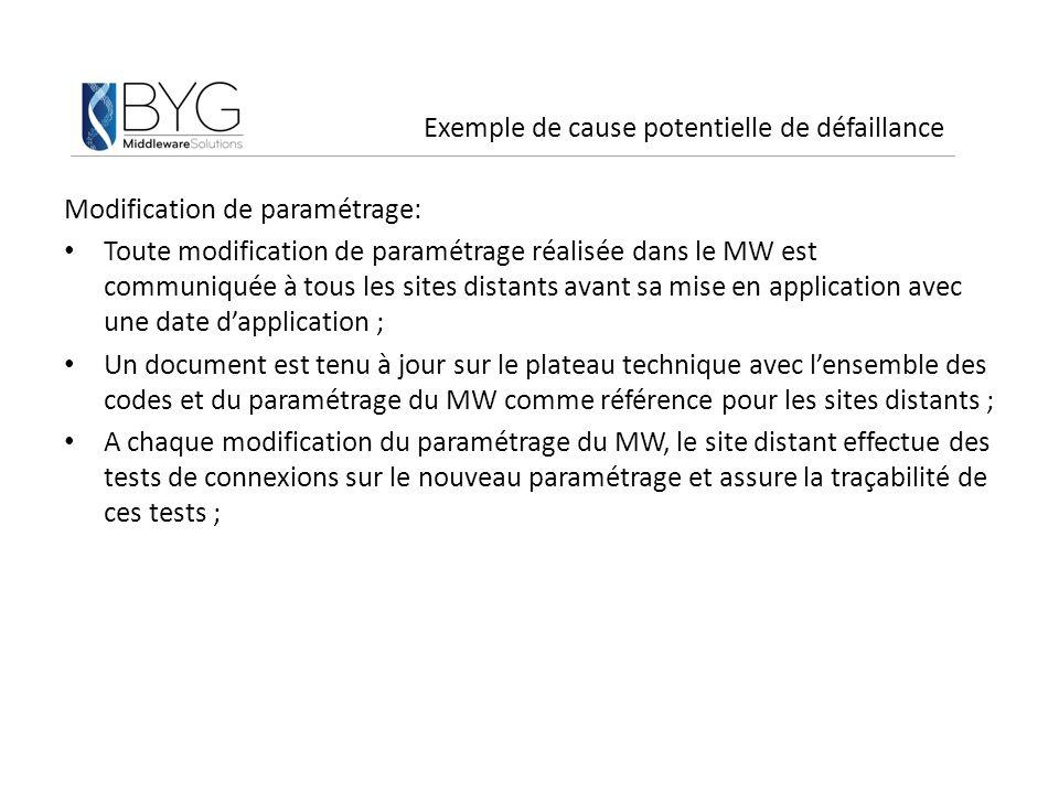Exemple de cause potentielle de défaillance Modification de paramétrage: Toute modification de paramétrage réalisée dans le MW est communiquée à tous