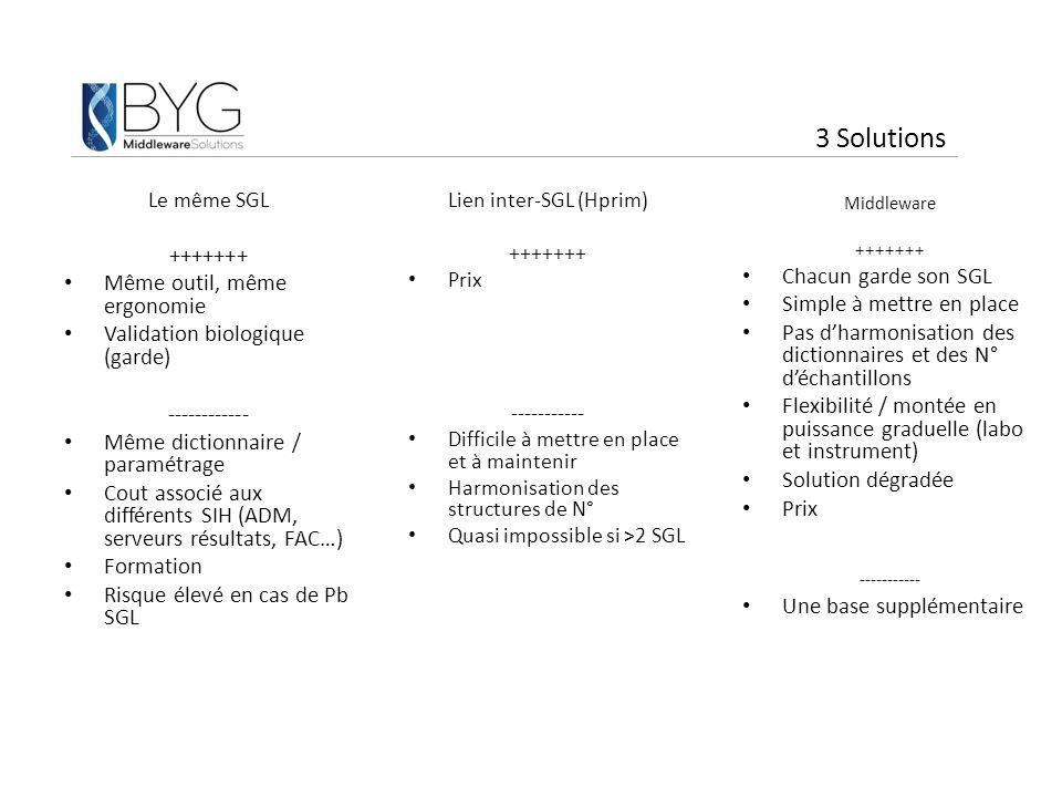 3 Solutions Le même SGL +++++++ Même outil, même ergonomie Validation biologique (garde) ------------ Même dictionnaire / paramétrage Cout associé aux