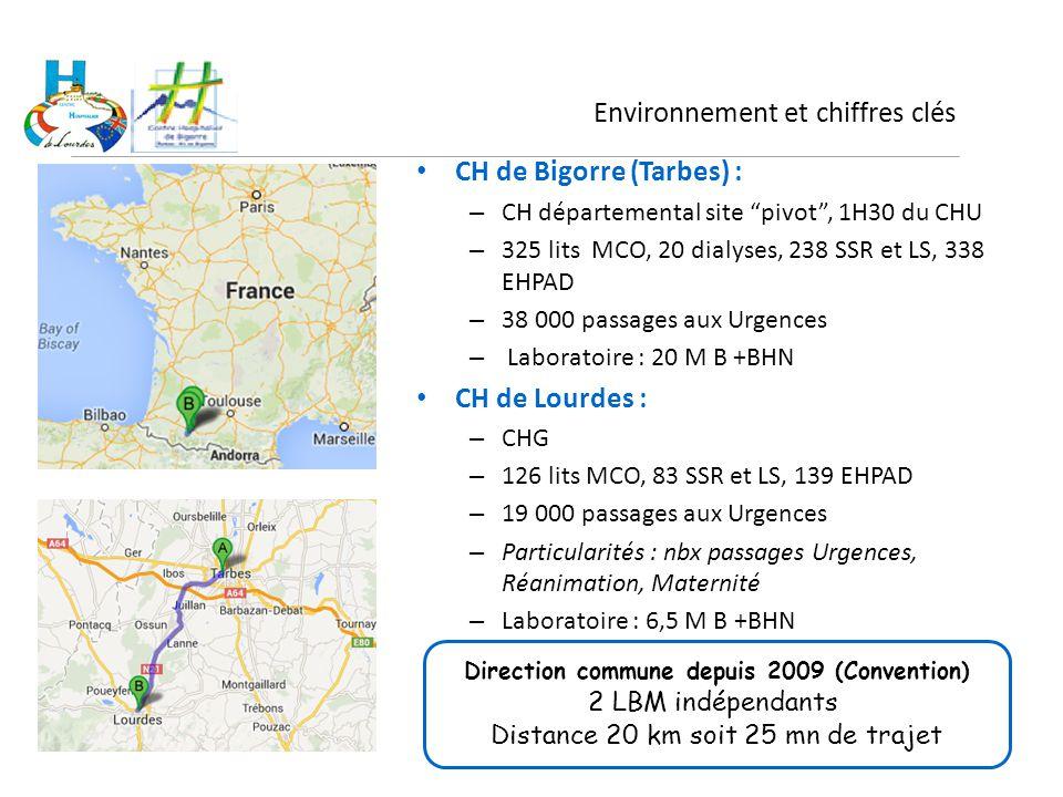 """CH de Bigorre (Tarbes) : – CH départemental site """"pivot"""", 1H30 du CHU – 325 lits MCO, 20 dialyses, 238 SSR et LS, 338 EHPAD – 38 000 passages aux Urge"""