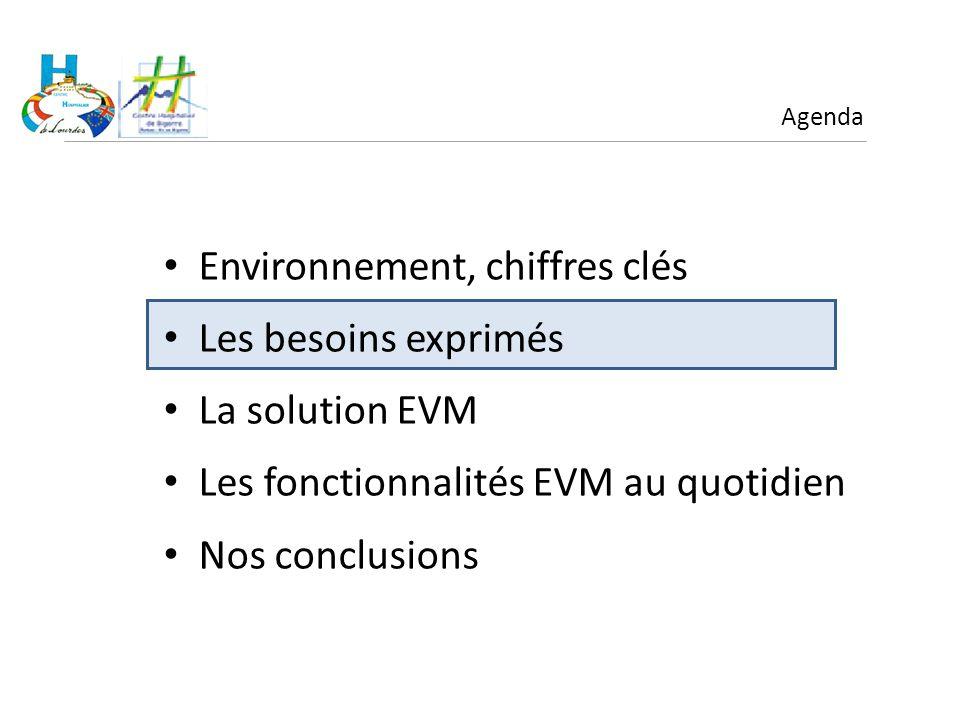 Environnement, chiffres clés Les besoins exprimés La solution EVM Les fonctionnalités EVM au quotidien Nos conclusions Agenda