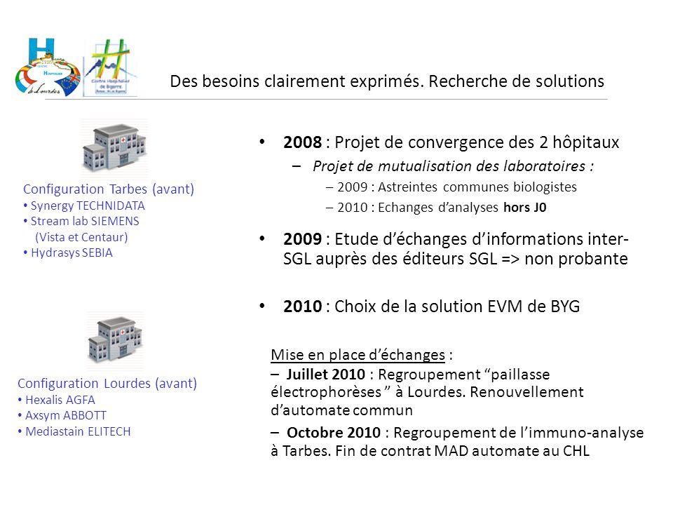 Des besoins clairement exprimés. Recherche de solutions 2008 : Projet de convergence des 2 hôpitaux –Projet de mutualisation des laboratoires : – 2009