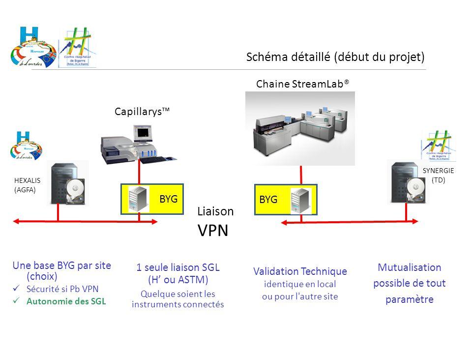 BYG Une base BYG par site (choix) Sécurité si Pb VPN Autonomie des SGL Schéma détaillé (début du projet) SYNERGIE (TD) HEXALIS (AGFA) Chaine StreamLab