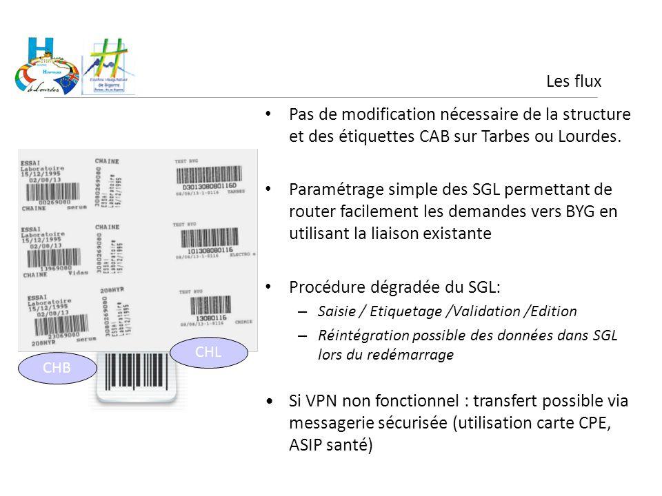 Les flux Pas de modification nécessaire de la structure et des étiquettes CAB sur Tarbes ou Lourdes. Paramétrage simple des SGL permettant de router f