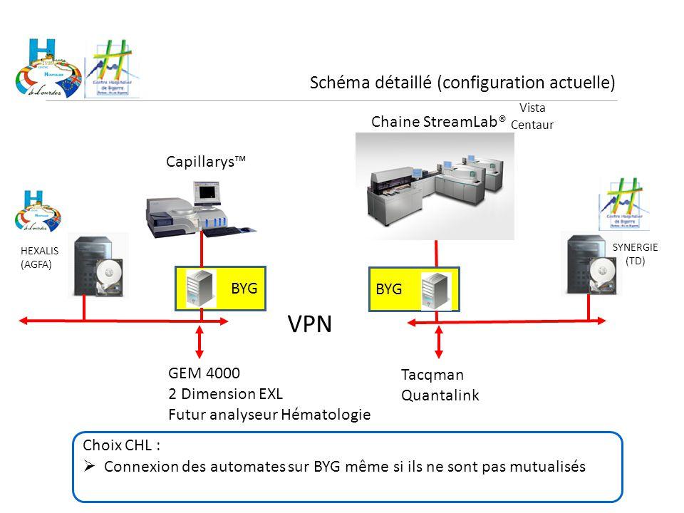 BYG Schéma détaillé (configuration actuelle) SYNERGIE (TD) HEXALIS (AGFA) Chaine StreamLab® Capillarys™ VPN GEM 4000 2 Dimension EXL Futur analyseur H