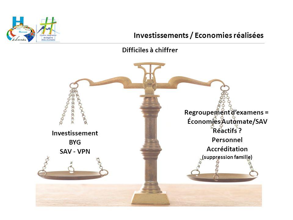 Investissements / Economies réalisées Difficiles à chiffrer Investissement BYG SAV - VPN Regroupement d'examens = Économies Automate/SAV Réactifs ? Pe