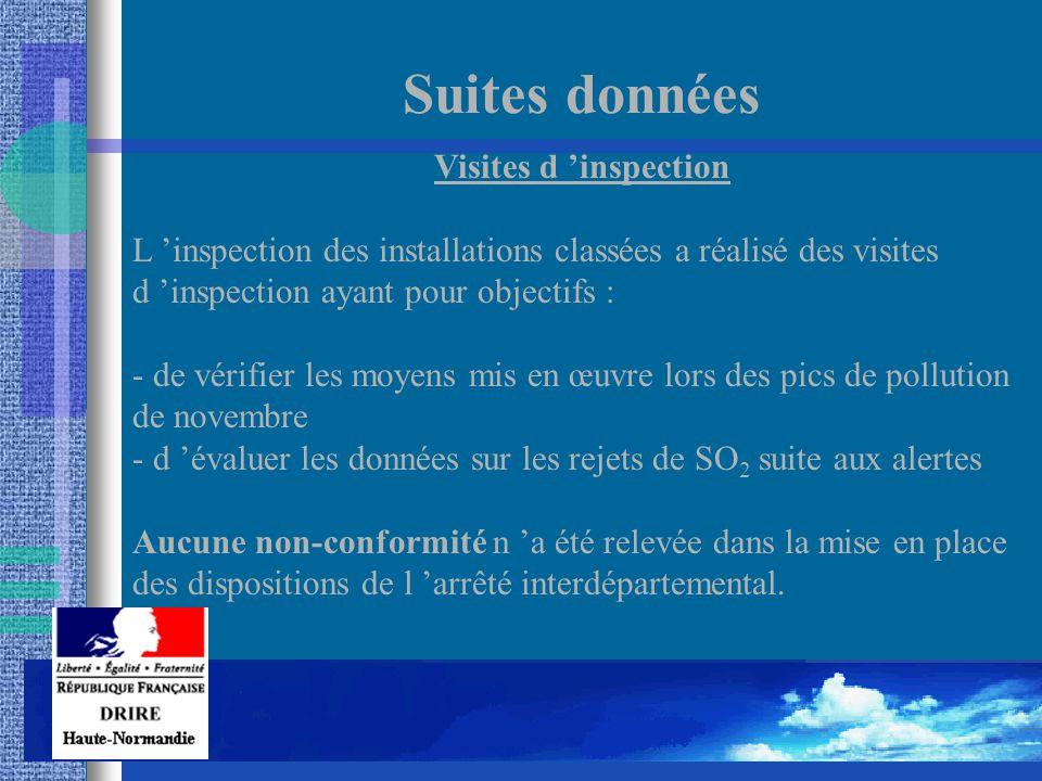 Suites données Visites d 'inspection L 'inspection des installations classées a réalisé des visites d 'inspection ayant pour objectifs : - de vérifier