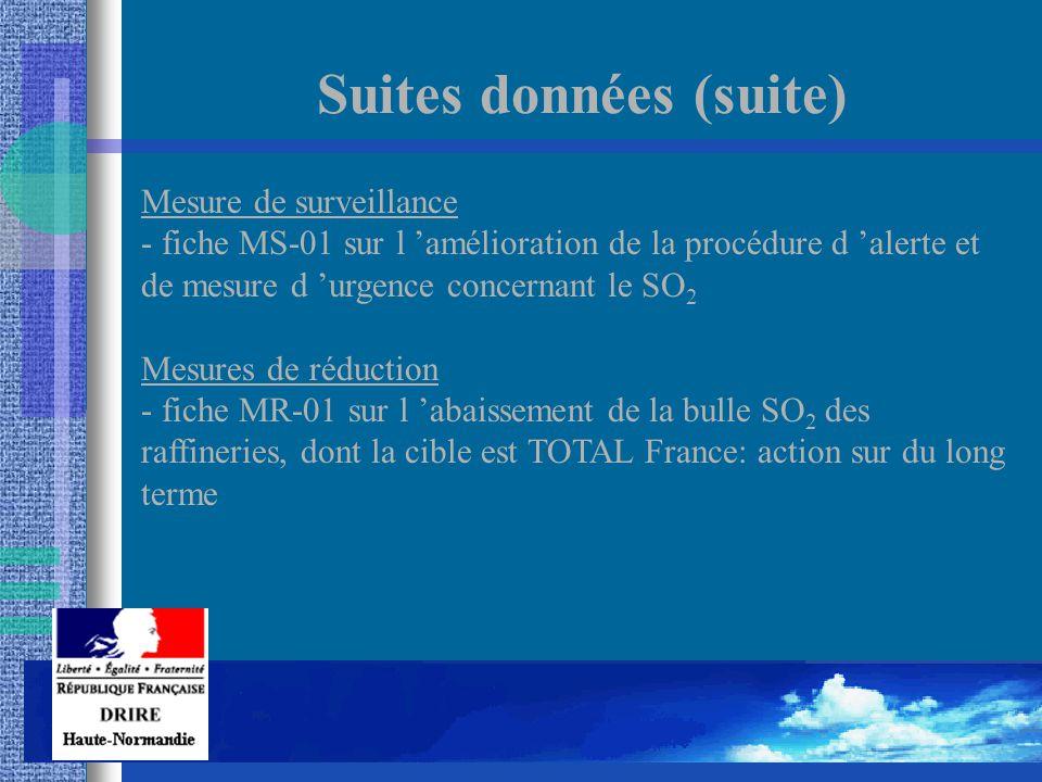 Mesure de surveillance - fiche MS-01 sur l 'amélioration de la procédure d 'alerte et de mesure d 'urgence concernant le SO 2 Mesures de réduction - fiche MR-01 sur l 'abaissement de la bulle SO 2 des raffineries, dont la cible est TOTAL France: action sur du long terme