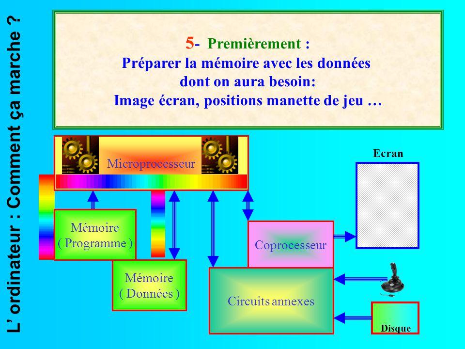 L' ordinateur : Comment ça marche ? Microprocesseur Mémoire ( Données ) Coprocesseur Circuits annexes Ecran Disque 5 - Premièrement : Préparer la mémo