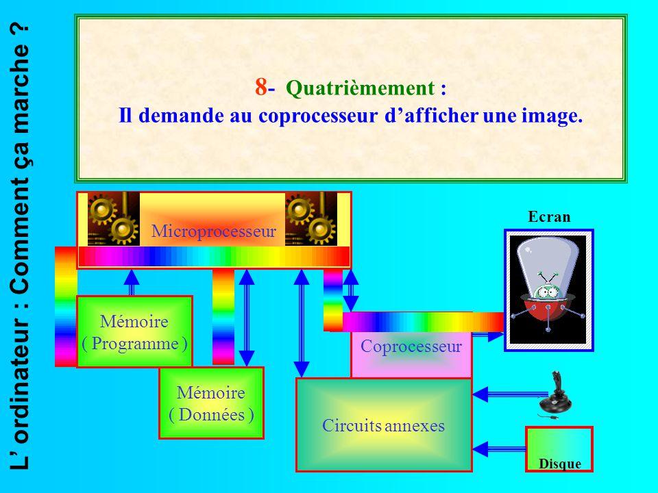 L' ordinateur : Comment ça marche ? Microprocesseur Coprocesseur Circuits annexes Ecran Disque 8 - Quatrièmement : Il demande au coprocesseur d'affich