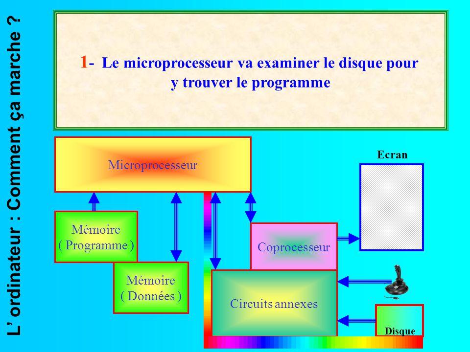 L' ordinateur : Comment ça marche ? Microprocesseur Mémoire ( Données ) Mémoire ( Programme ) Coprocesseur Circuits annexes Ecran Disque 1 - Le microp