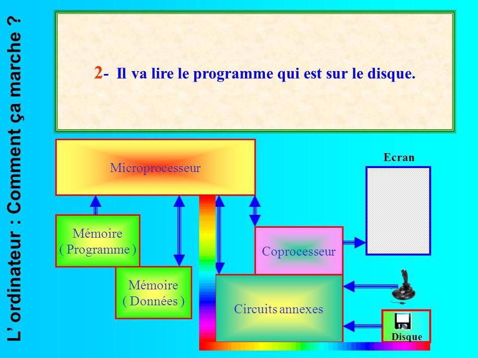 L' ordinateur : Comment ça marche ? Microprocesseur Mémoire ( Données ) Mémoire ( Programme ) Coprocesseur Circuits annexes Ecran Disque 2 - Il va lir