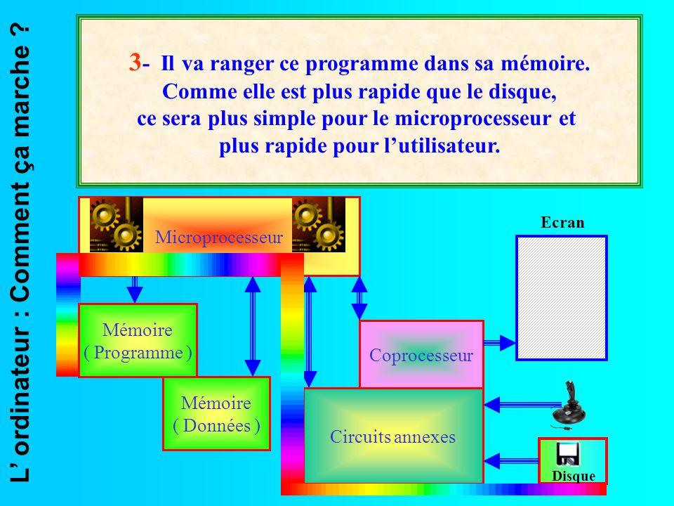 L' ordinateur : Comment ça marche ? Microprocesseur Mémoire ( Données ) Coprocesseur Circuits annexes Ecran Disque 3 - Il va ranger ce programme dans