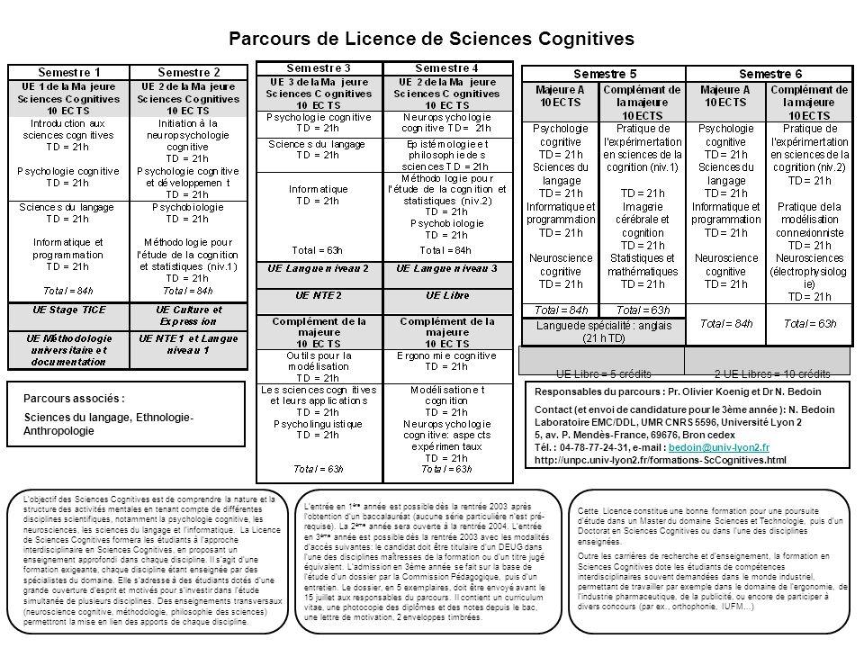 Parcours de Licence de Sciences Cognitives Parcours associés : Sciences du langage, Ethnologie- Anthropologie L'objectif des Sciences Cognitives est d