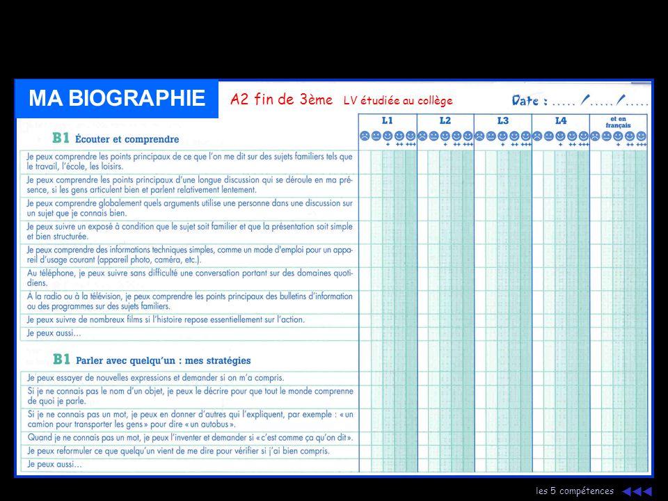 plan langues vivantes typologie d'activités 5 activités langagières le cadre européen carel espagnol  B 1 suite MA BIOGRAPHIE B1 fin de 3 ème LV ét