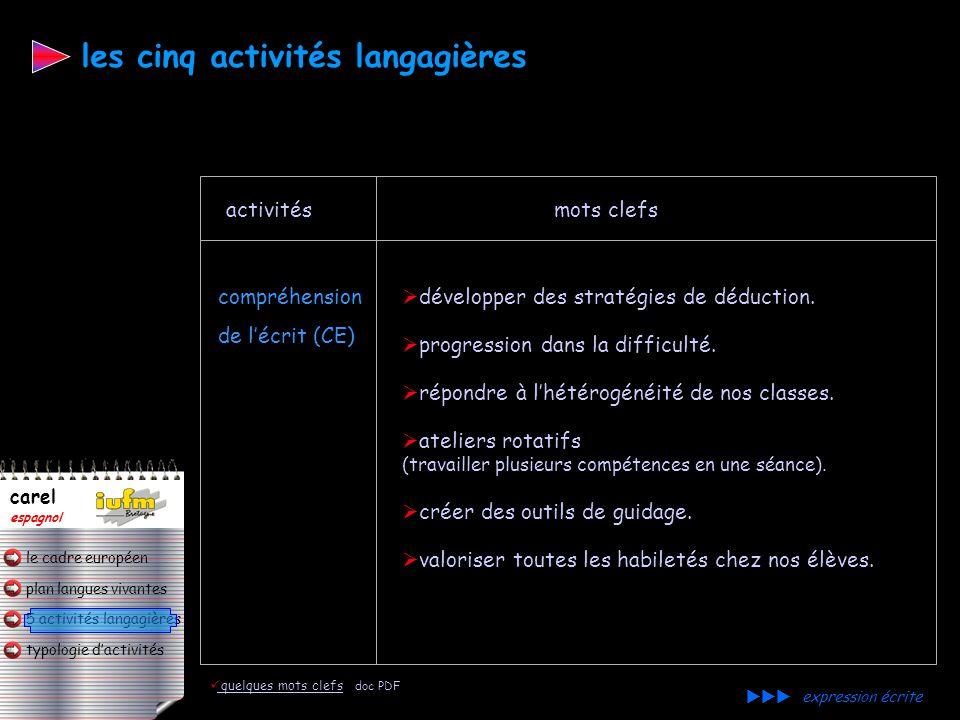 plan langues vivantes typologie d'activités 5 activités langagières le cadre européen carel espagnol l'identification de repères, l'élaboration de str